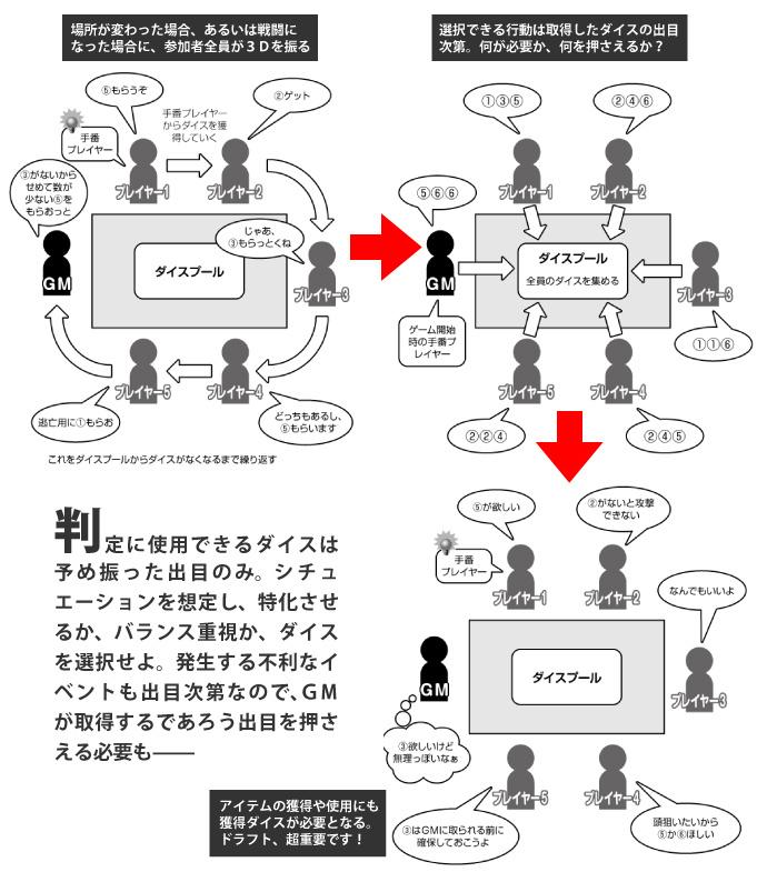 """オリジナルシステム""""ダイスドラフト""""説明図"""